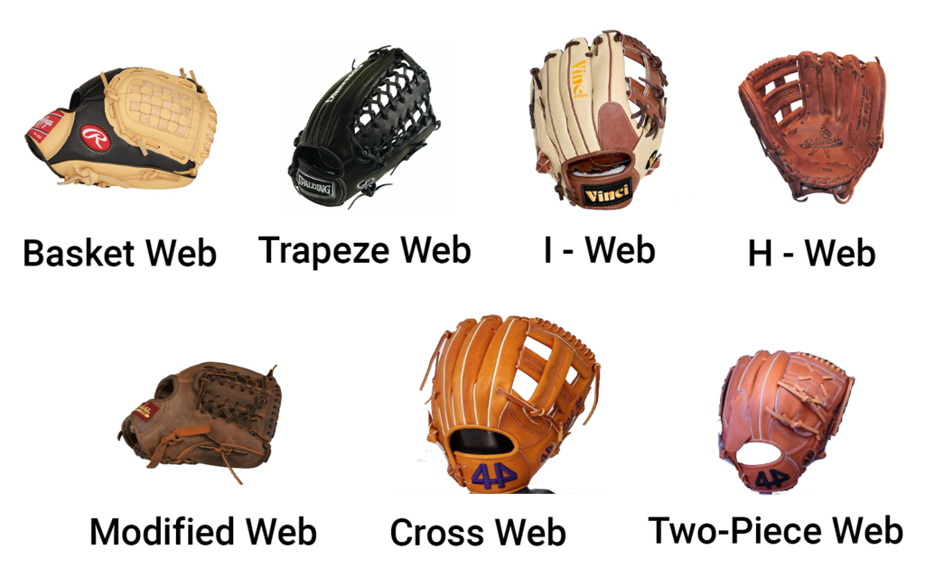 A preview of different web types